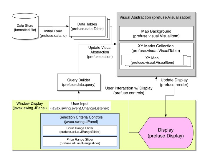 A3-AaronHoover - Visualization Sp06