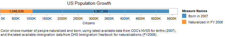 File:pi_US_PopGrowth.png