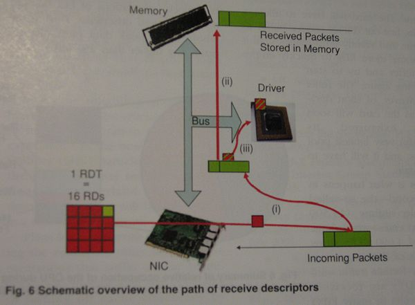 Bad Visualization  (Source: IEEE Potentials, January/February 2008 pg. 15)