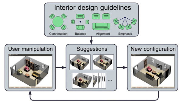 Generation Functionality Measurably Increases The Quality Of Furniture Arrangements Produced By Participants With No Prior Training In Interior Design
